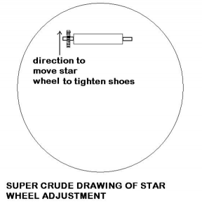 Proper direction to move star wheel to tighten brake show