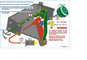 AutoPark illustration showing how the configuration of the red lever affects the cable movement
