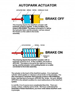 Auto Park actuator illustration depicts the actuator with hydraulic pressure applied -- brake ON