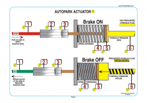 Auto Park actuator Brake ON_Brake OFF illustration with helpful annotations